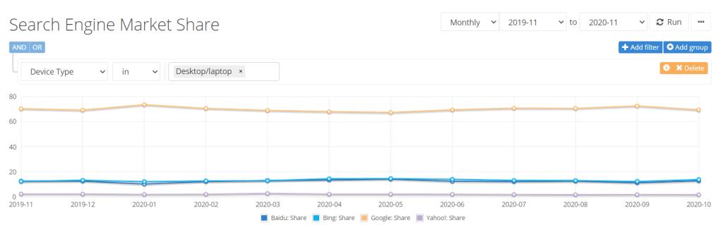 Search Engine Market Share Netmarketshare 2020